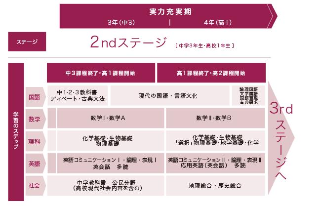 2ndステージ