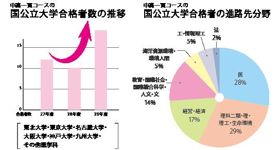 進路実績グラフ(中高一貫)